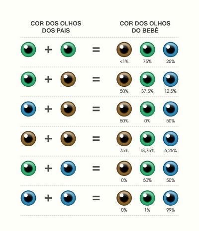 tabela olhos bebe