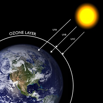 camada ozonio